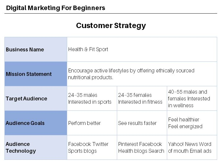 How to Create a Customer Strategy - example