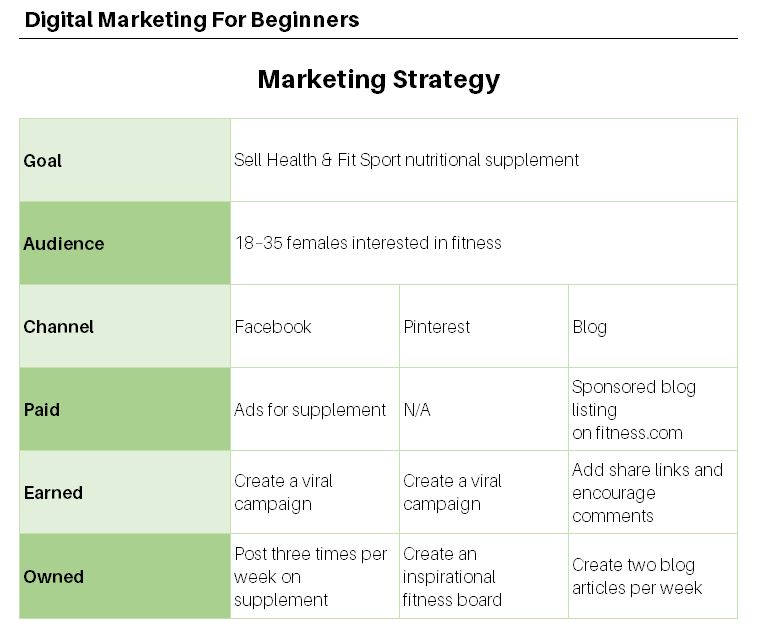 Building a marketing strategy - example